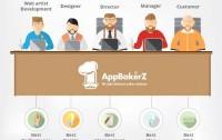 AppBakerZ Pvt. Ltd.